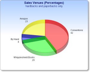 sales_venues