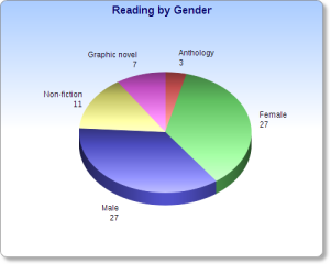 reading_by_gender