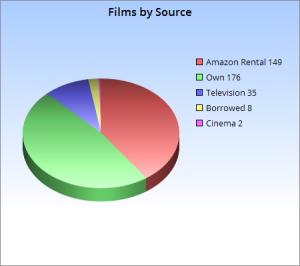 filmsbysource