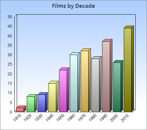 films decade