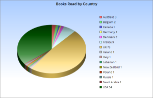 2015_books_by_country