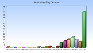 2015_books_by_decade