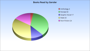 2015_books_by_gender