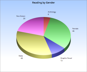 2016_books_by_gender